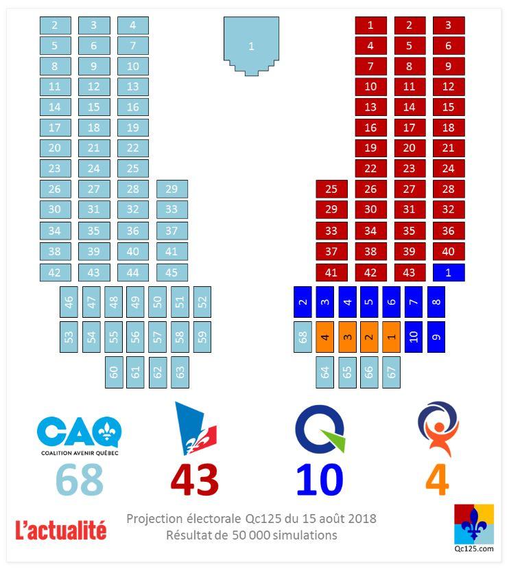 Selon les projections réalisées par Qc125, la CAQ remporte Montarville et balaie le Québec